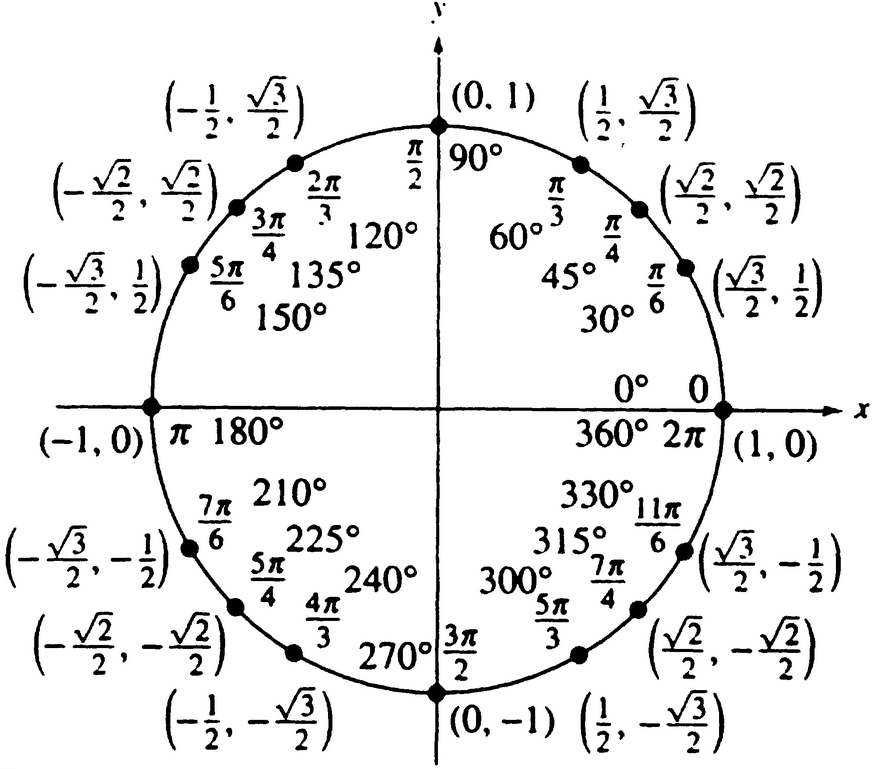 Unit circle aleighas site pronofoot35fo Image collections